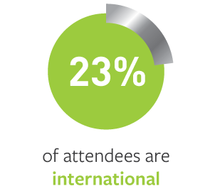 23% of attendees are international