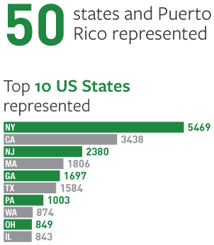 50 states and Puerto Rico represented. List of top 10 US States represented.