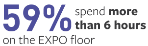59% spend more than 6 hours on the EXPO floor