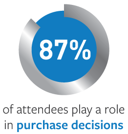 87% of attendees play a role in purchase decisions
