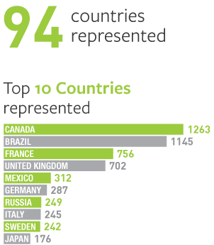 94 countries represented. List of top 10 countries represented.