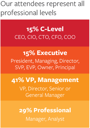 Our attendees represent all professional levels. 15% C-Level. 15% Executive. 41% VP, Management. 29% Professional.