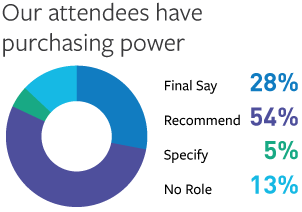 Our attendees have purchasing power. Final say, 28%. Recommend, 54%. Specify, 5%. No role, 13%.