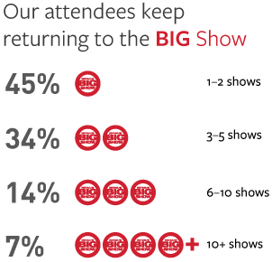 Our attendees keep returning to the BIG Show. 45% 1-2 shows. 34% 3-5 shows. 14% 6-10 shows. 7% 10+ shows.